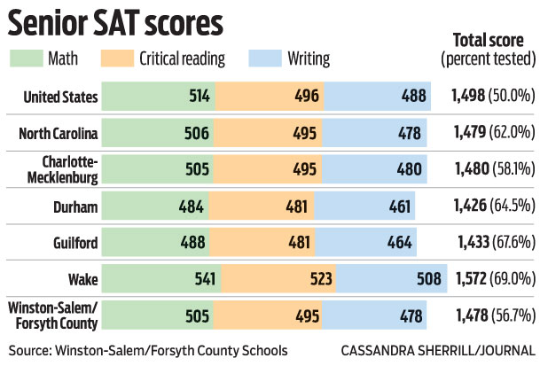 SAT Scores: How important are they for potential recruits?